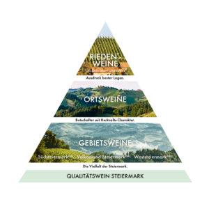 Pyramiede des DAC Herkunftsystems - Wein Steiermark
