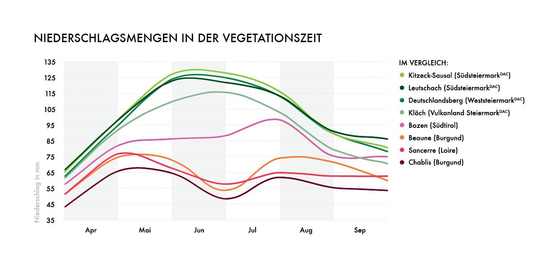 Grafik Niederschlagsmenge in der Vegitationsregion - Wein Steiermark