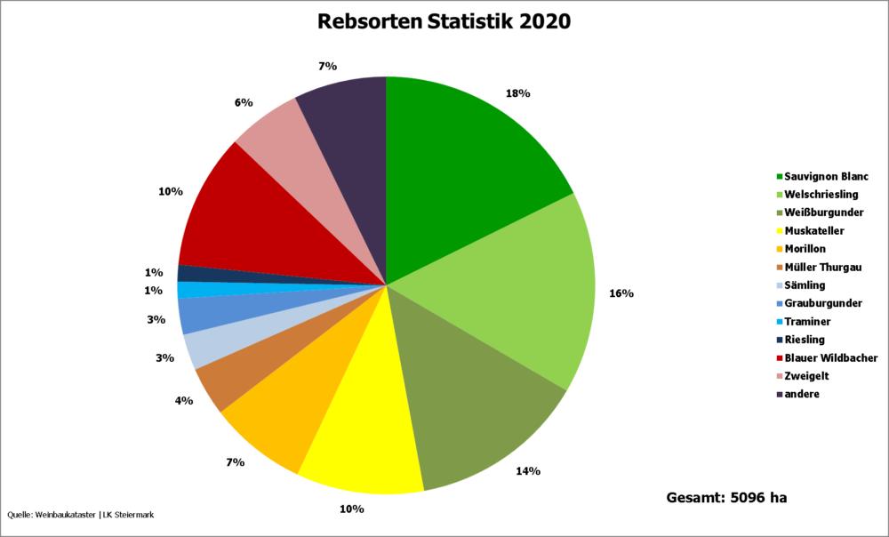 Rebsorten - Statistik - Steiermark 2021